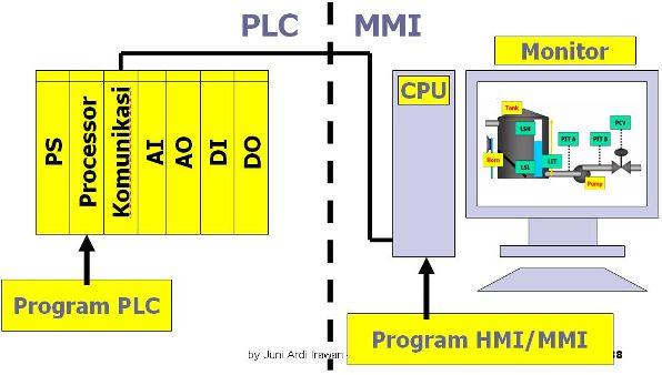 PLC-MMI03