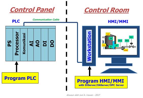 PLC-HMI-2017