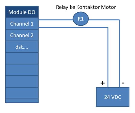 Contoh wiring diagram plc belajar plc ladder diagram program sederhana start stop motor asfbconference2016 Choice Image