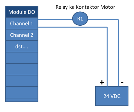 Contoh Wiring Module DO (Discrete Output)