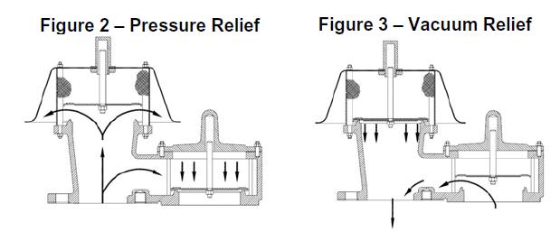 Pressure-Vacuum Relief