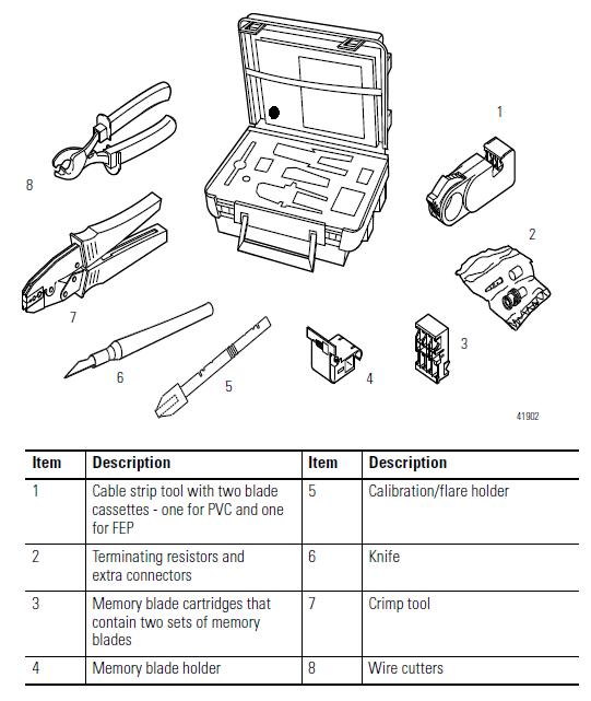 ControlNet coax toolkit-1786-CTK