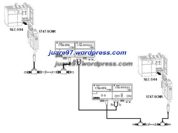 Komunikasi SLC via ControNet Fiber Optic Repeater
