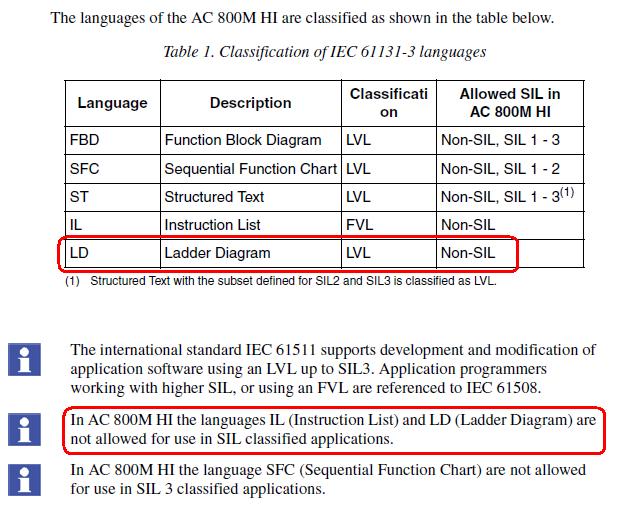 AC 800M High Integrity Programming Languange